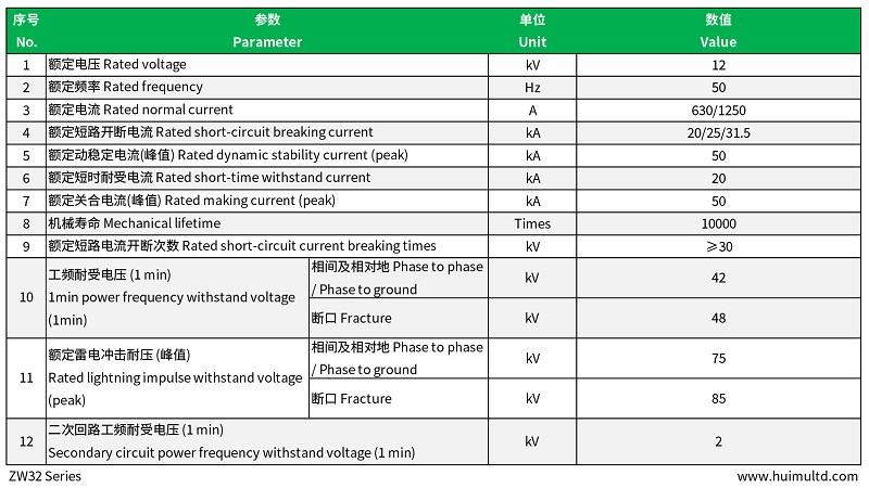 ZW32 Series Technical data-sheet