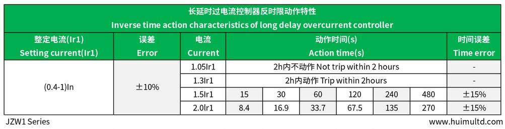 JZW1 Series Technical data-sheet 4