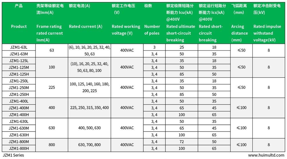 JZM1 Technical data-sheet 1